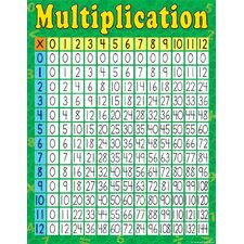 Multiplication Early Learning Chart (Set of 3)