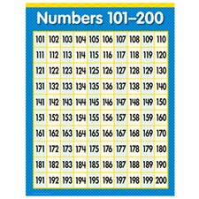 Numbers 101-200 Math Grade 1-3 Chart (Set of 3)
